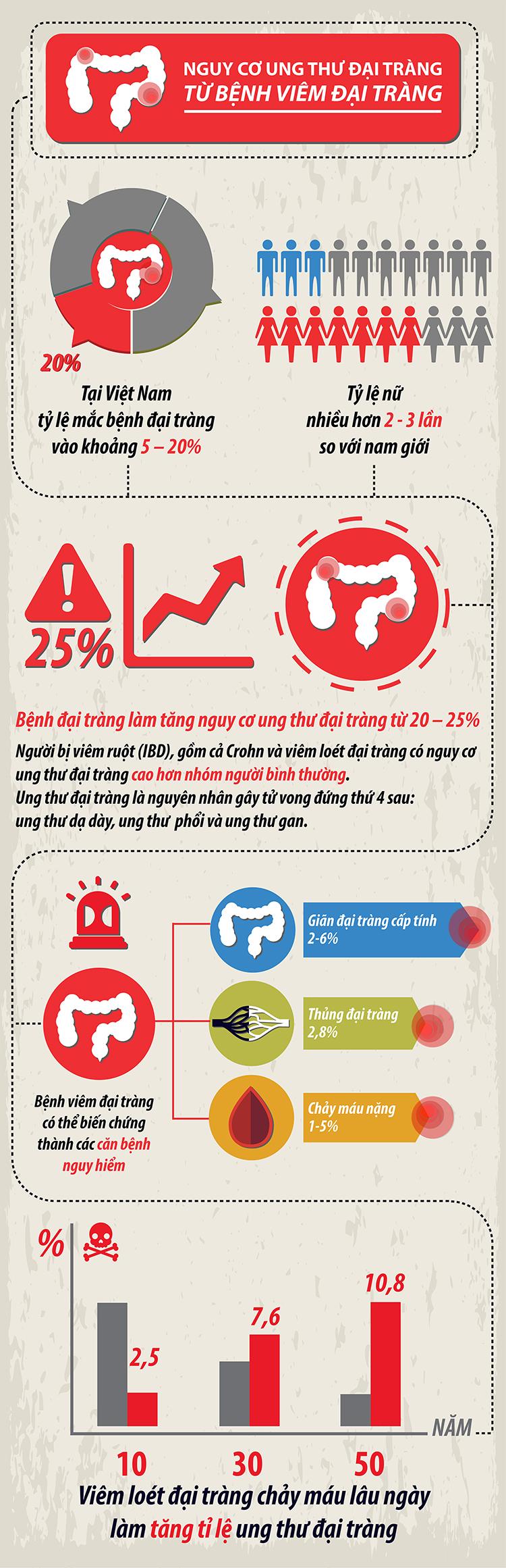 Infographic TVK V2 11 20% những người mắc bệnh viêm đại tràng có nguy cơ ung thư đại tràng